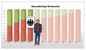 """Steuer-Erklärvideo des Monats Juli: """"Renten und Steuerpflicht: Was Sie unbedingt wissen sollten"""""""
