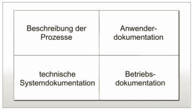 Verfahrensdokumentation: So müssen Sie Ihre Buchführung für das Finanzamt beschreiben
